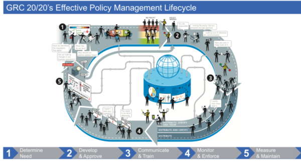 Effective Policy Mgmt Lifecycle