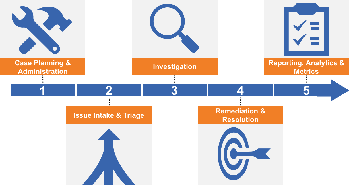 Components of an Effective Incident/Case Management Process
