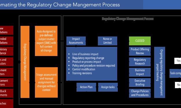 GRC Architecture to Manage Regulatory Change