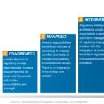GRC 20/20's Regulatory Change Management Maturity Model