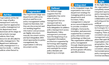 Policy Management Maturity: Journey to an Agile Policy Management Program